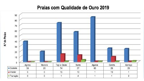 Quercus - praias qualidade ouro 2019