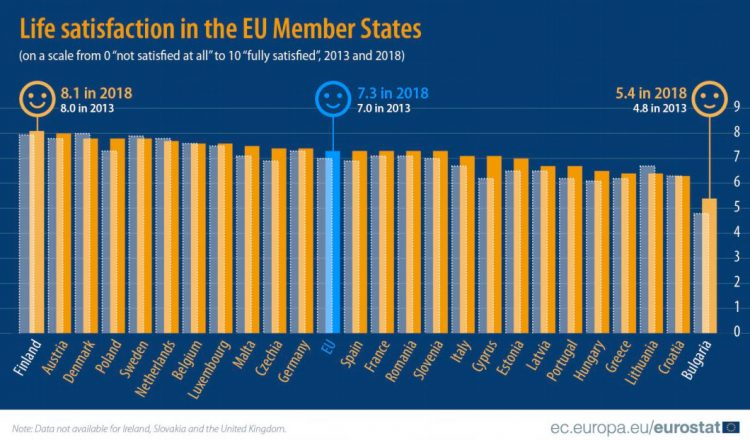 eurostat life satisfaction in the EU Member States