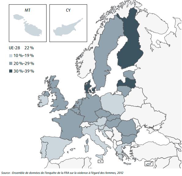 violences physiques en UE